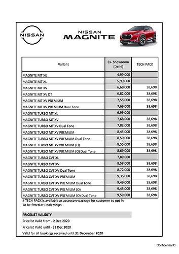 All-New Nissan Magnite - Ex-Showroom Prices with Tech Pack